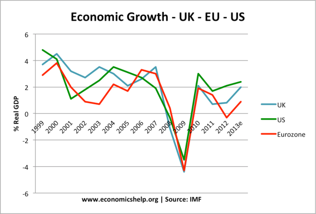 uk-us-eurozone