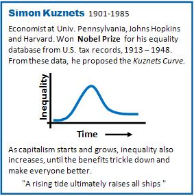 kuznets-curve